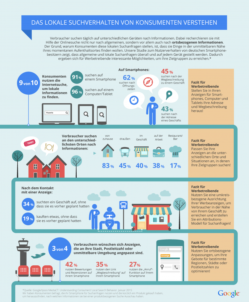 Google_Local_Search_Infographic_DE